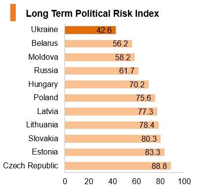 Graph: Ukraine long term political risk index