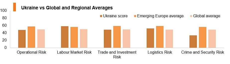 Graph: Ukraine vs global and regional averages