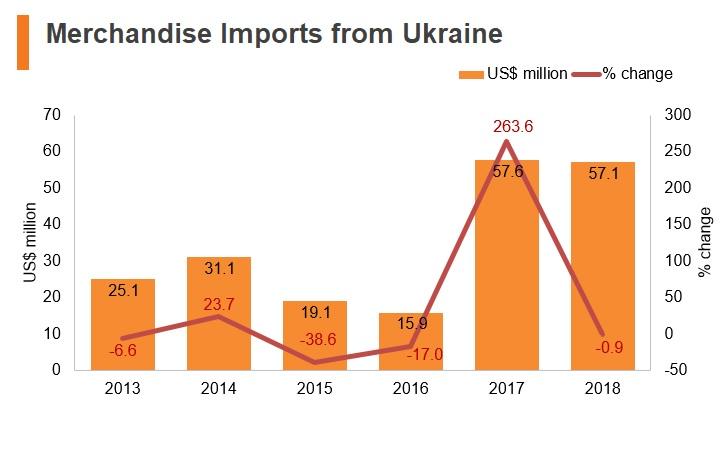 Graph: Merchandise imports from Ukraine