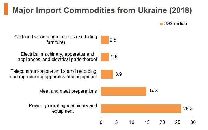 Graph: Major import commodities from Ukraine (2018)