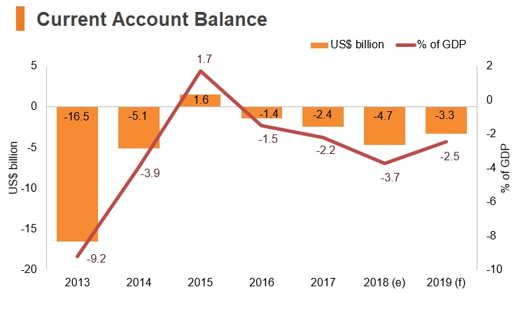 Graph: Ukraine current account balance