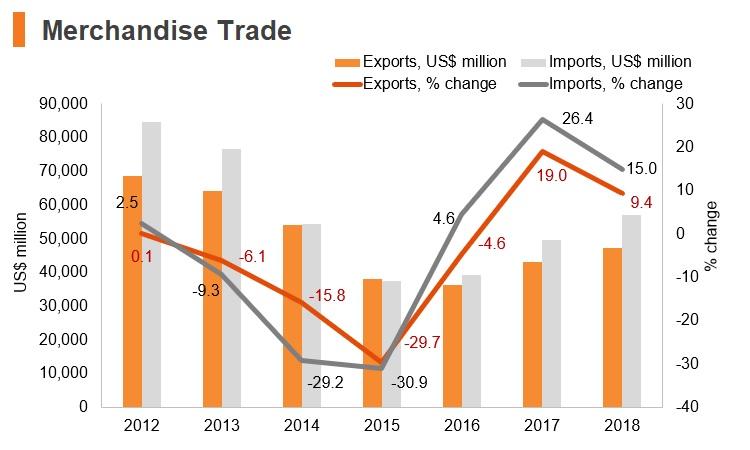 Graph: Ukraine merchandise trade