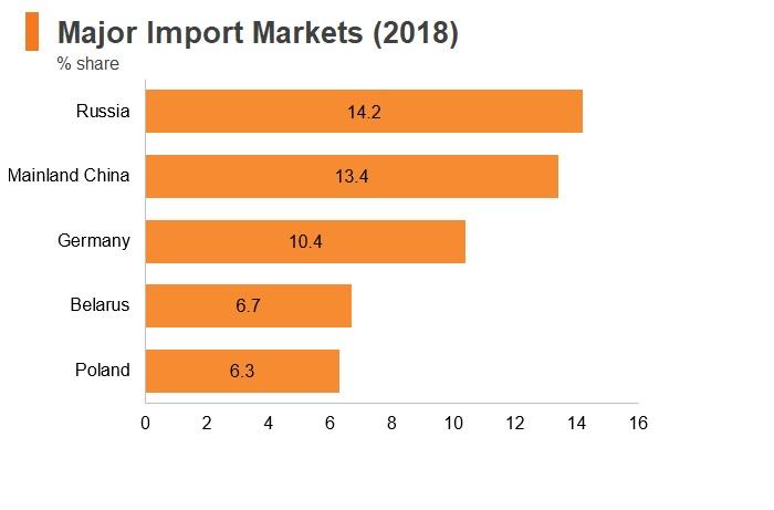 Graph: Ukraine major import markets (2018)