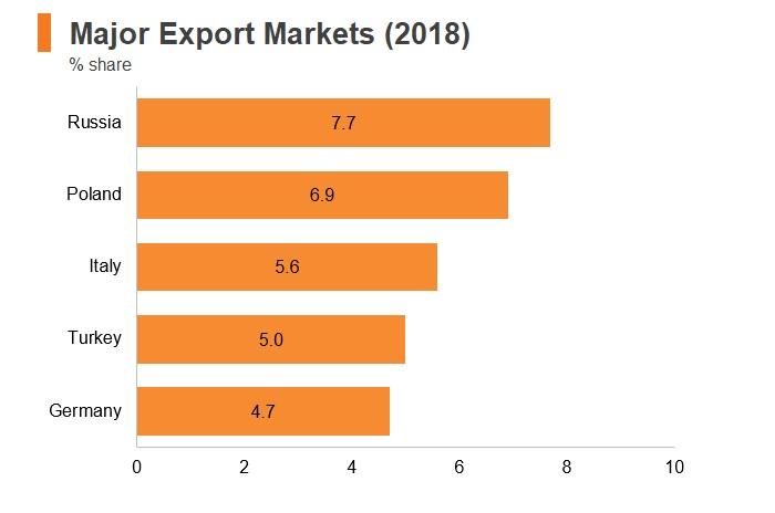 Graph: Ukraine major export markets (2018)