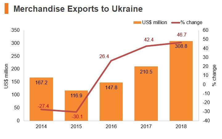 Graph: Merchandise exports to Ukraine