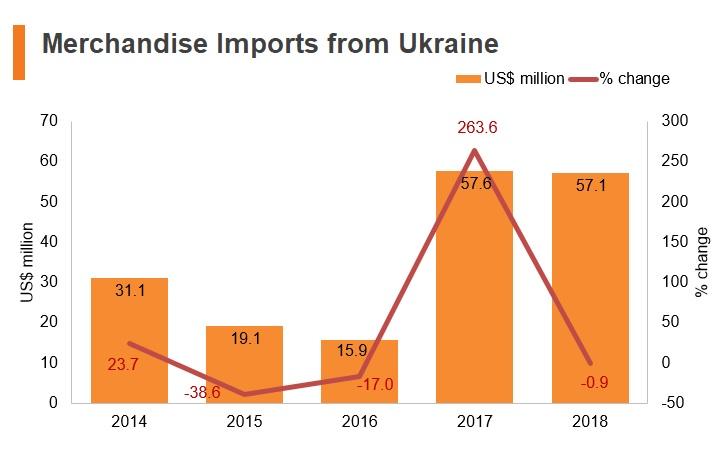 Graph: Hong Kong imports from Ukraine, HK-Ukraine trade