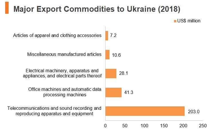 Graph: Major export commodities to Ukraine (2018)