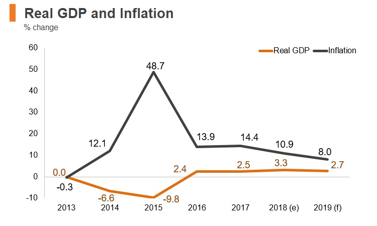 Graph: Ukraine real GDP and inflation