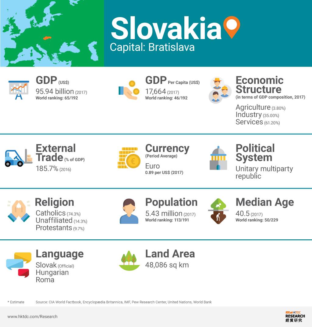 Picture: Slovakia factsheet