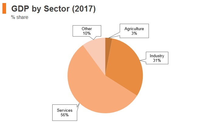 Graph: Slovakia GDP by sector (2017)