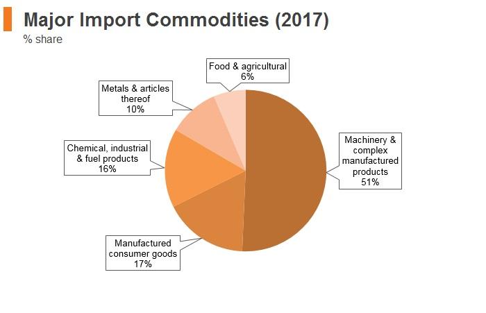 Graph: Slovakia major import commodities (2017)