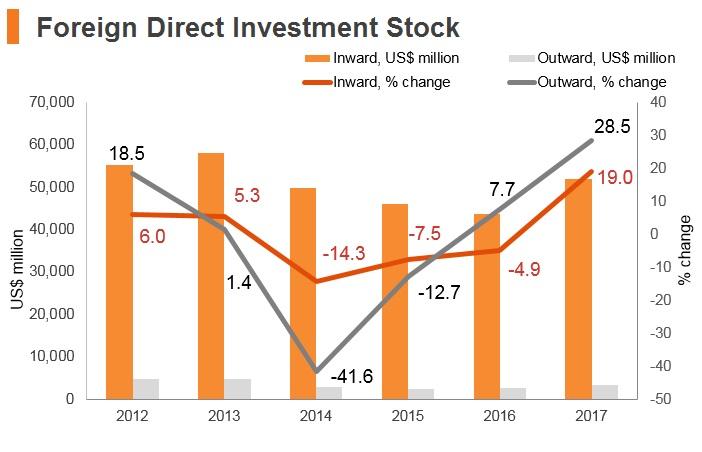 Graph: Slovakia FDI stock