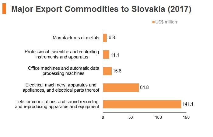 Graph: Major export commodities to Slovakia (2017)