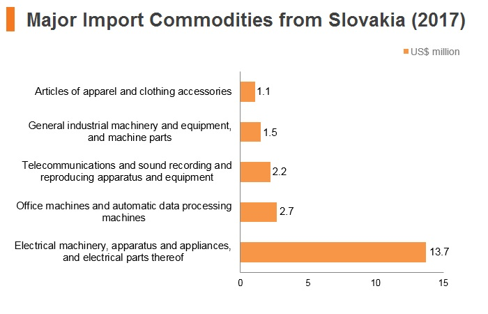 Graph: Major import commodities from Slovakia (2017)
