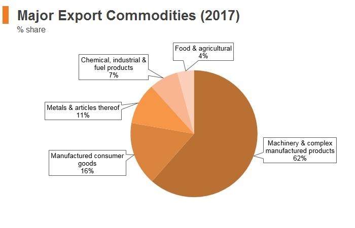 Graph: Slovakia major export commodities (2017)