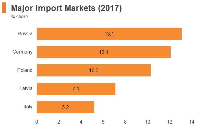 Graph: Slovakia major import markets (2017)