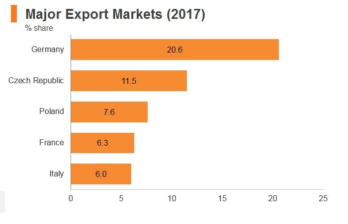 Graph: Slovakia major export markets (2017)