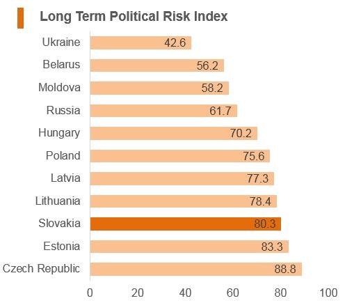 Graph: Slovakia long term political risk index
