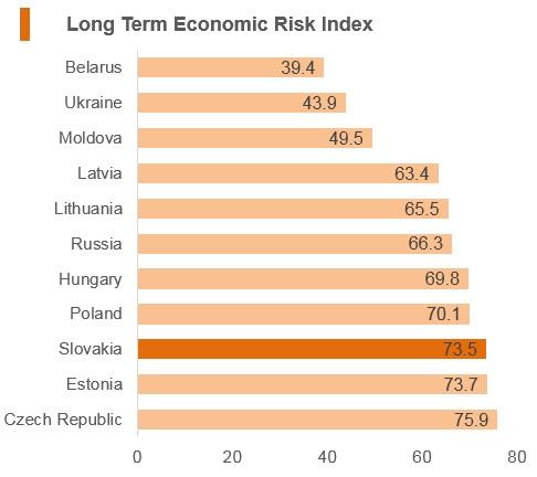 Graph: Slovakia long term economic risk index