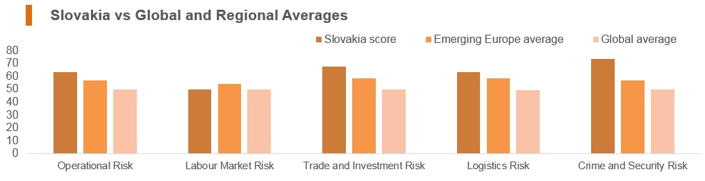 Graph: Slovakia vs global and regional averages