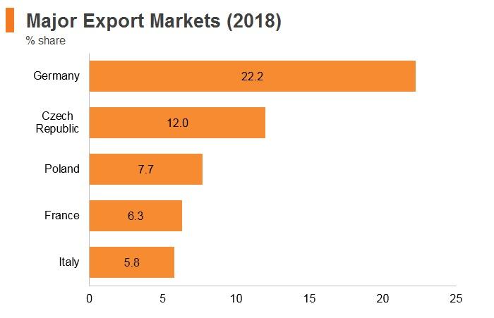Graph: Slovakia major export markets (2018)