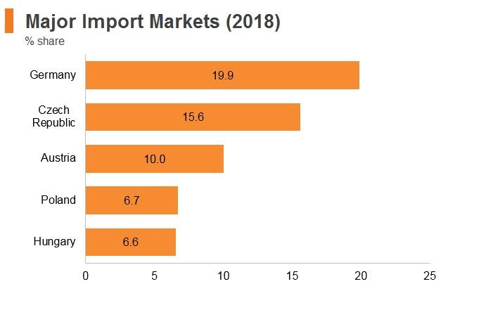 Graph: Slovakia major import markets (2018)