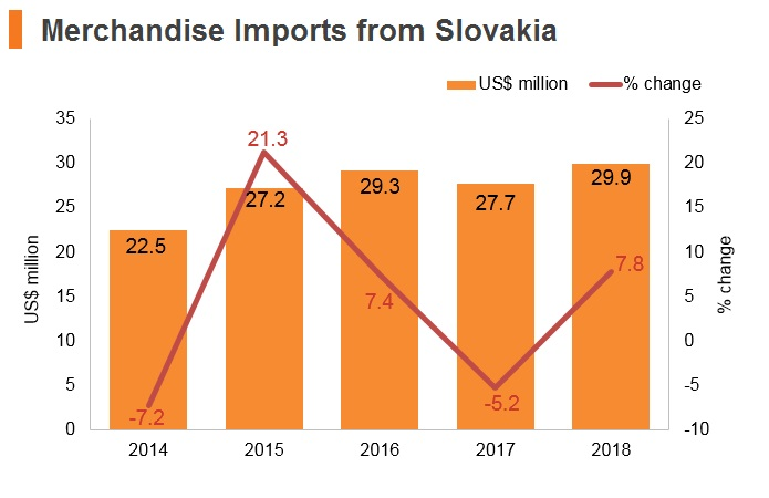 Graph: Merchandise imports from Slovakia
