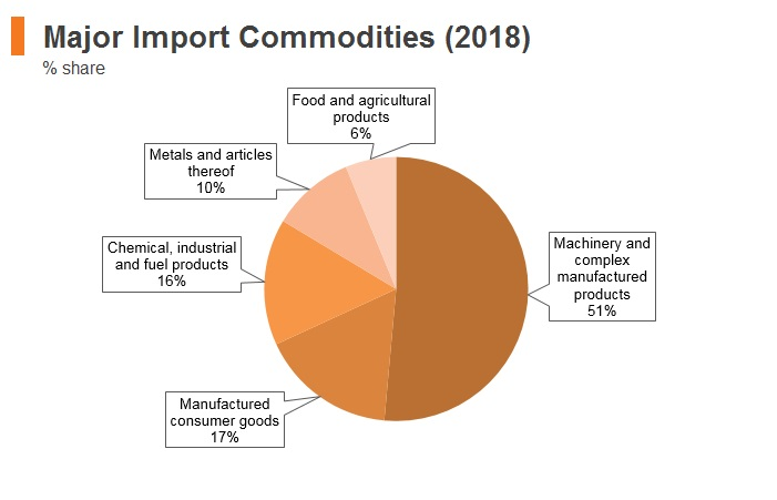 Graph: Slovakia major import commodities (2018)