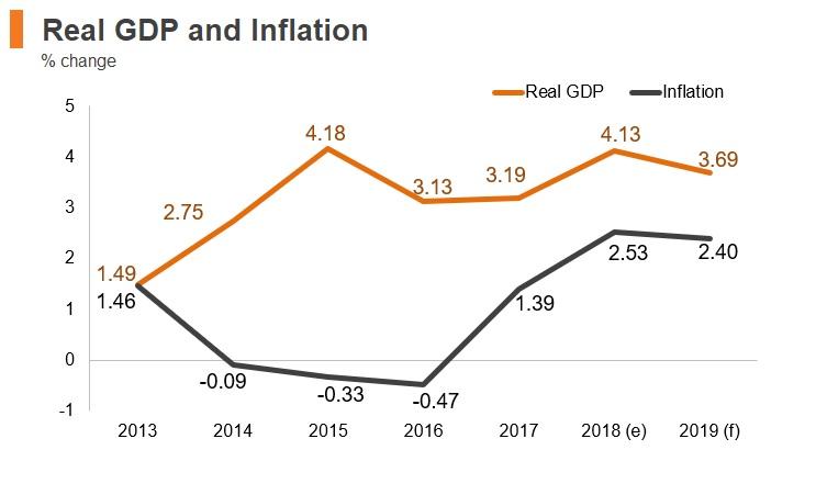 Graph: Slovakia real GDP and inflation