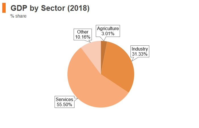 Slovakia GDP by sector (2018)
