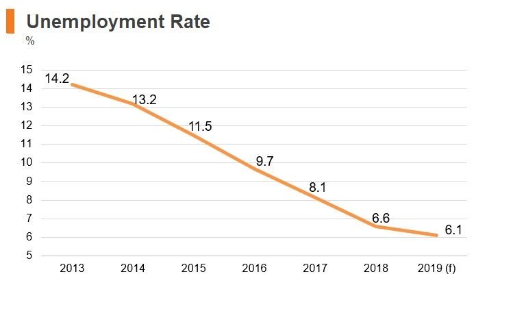 Graph: Slovakia unemployment rate