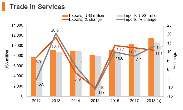 Graph: Slovakia trade in services