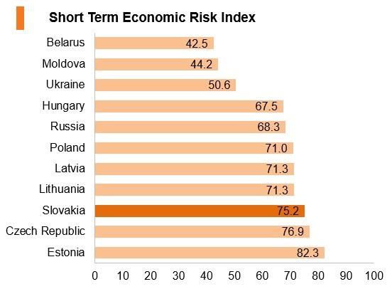 Graph: Slovakia short term economic risk index