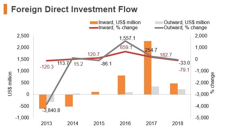 Graph: Slovakia FDI flow