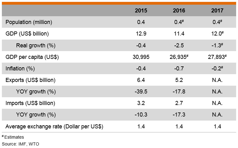 Table: Major Economic Indicators (Brunei)
