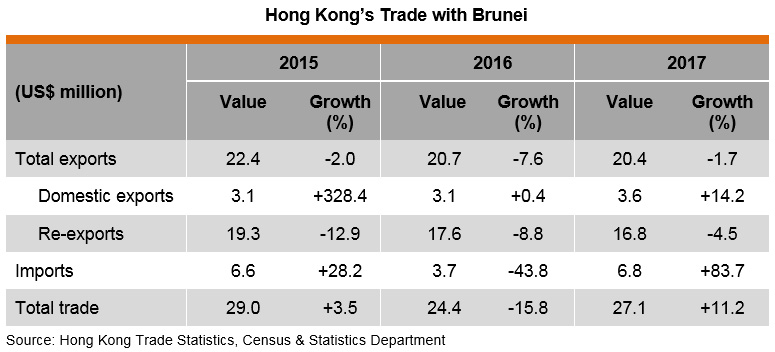 Table: Hong Kong Trade with Brunei