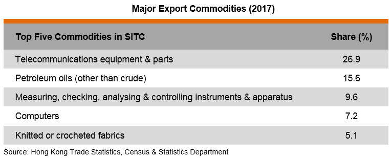 Table: Major Export Commodities (2017)