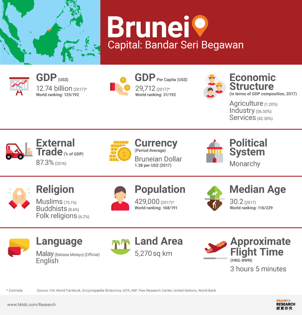 Picture: Brunei factsheet