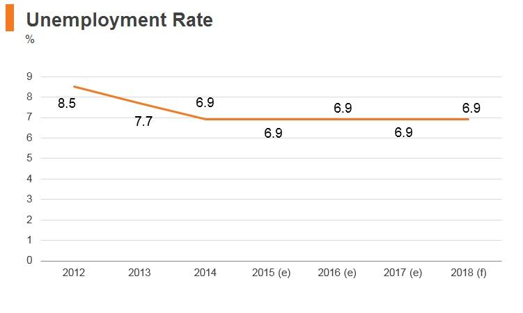 Graph: Brunei unemployment rate