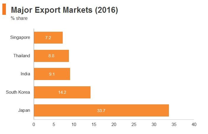 Graph: Brunei major export markets (2016)