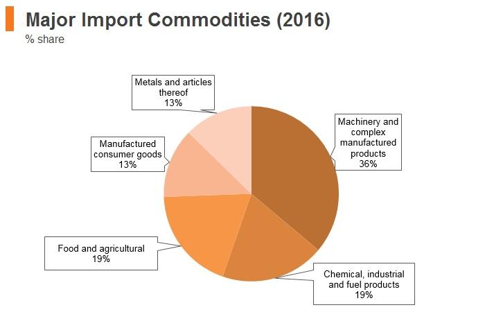 Graph: Brunei major import commodities (2016)