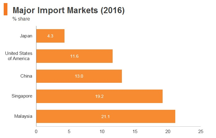 Graph: Brunei major import markets (2016)