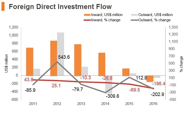 Graph: Brunei FDI flow