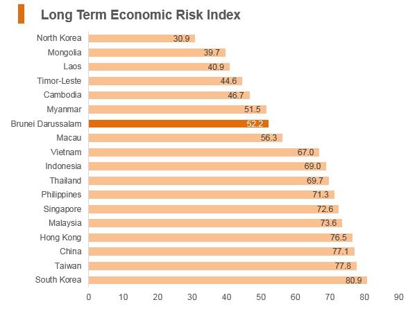Graph: Brunei long term economic risk index