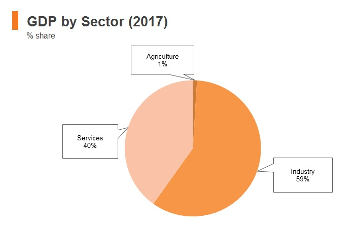 Graph: Brunei GDP by sector (2017)