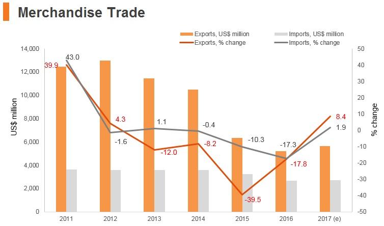 Graph: Brunei merchandise trade
