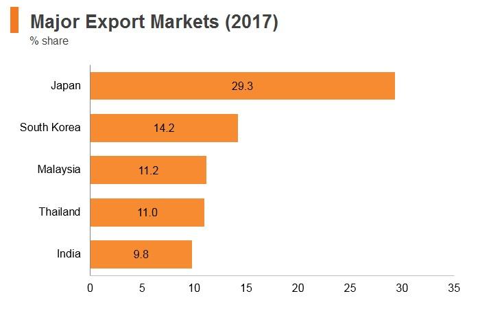 Graph: Brunei major export markets (2017)