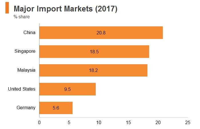 Graph: Brunei major import markets (2017)