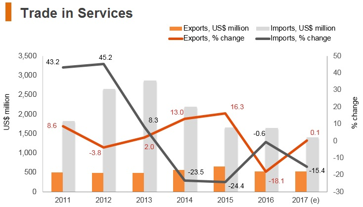 Graph: Brunei trade in services