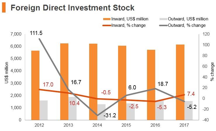 Graph: Brunei FDI stock